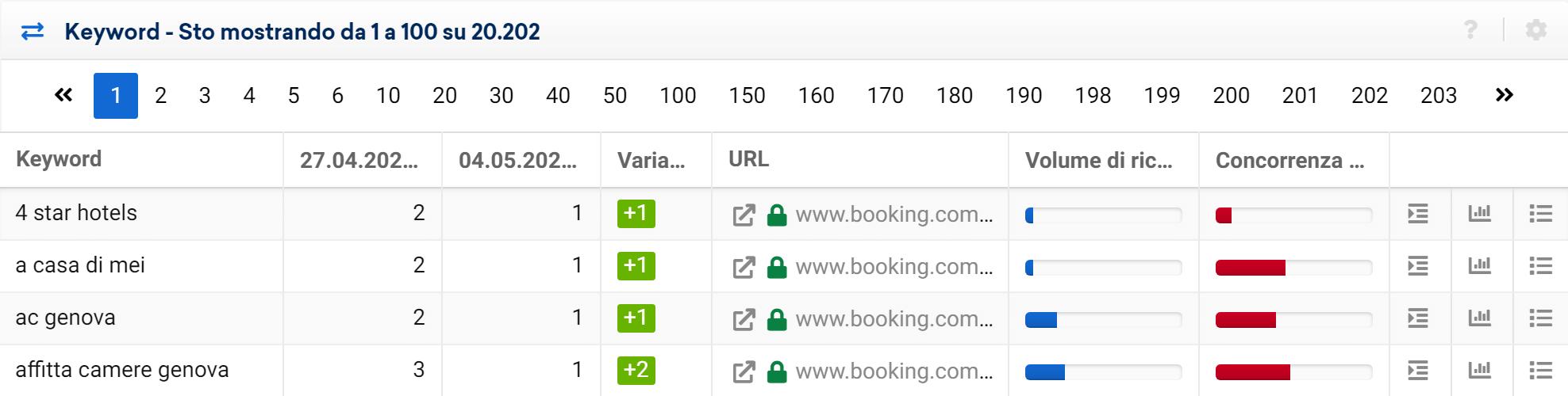 Tabella della sezione Cambiamenti di Ranking del Toolbox SISTRIX