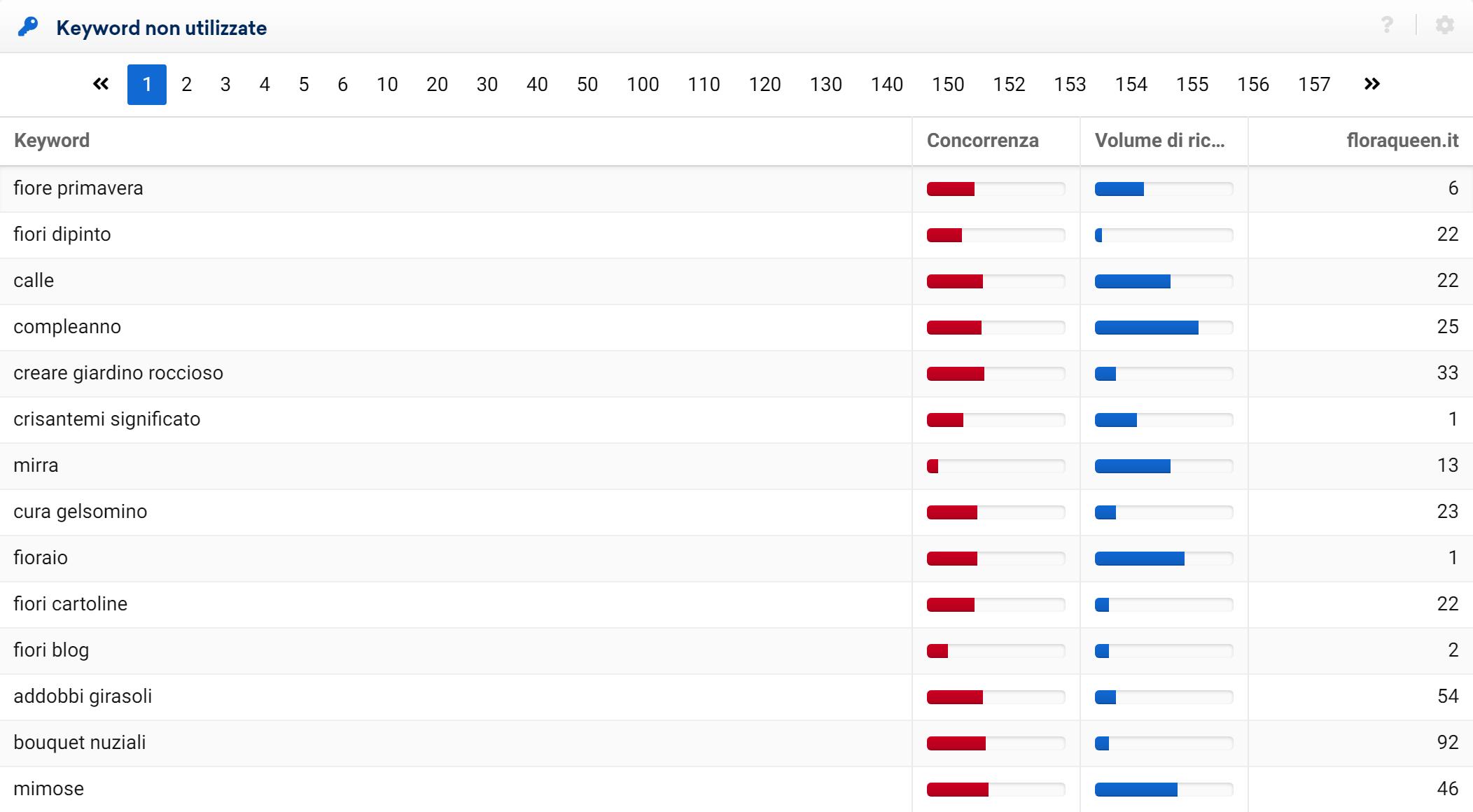 Lista di opportunità di interflora.it