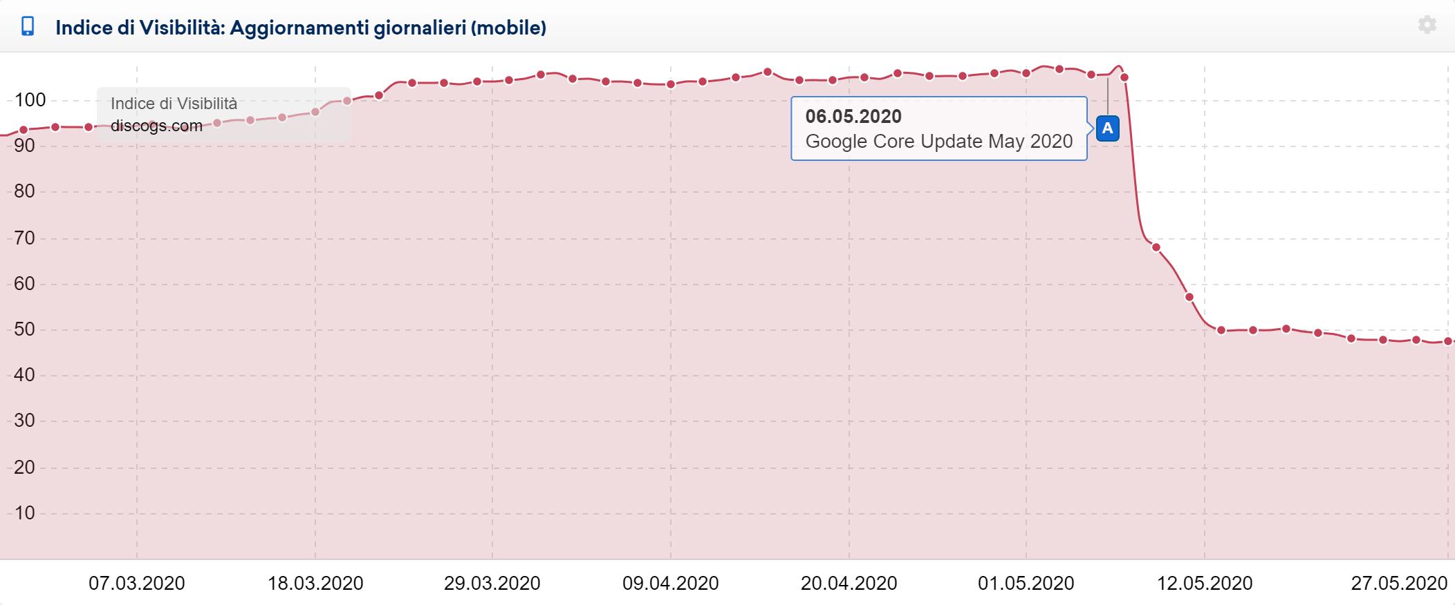 Indice di Visibilità di discogs.com: impatto del May 2020 Core Update