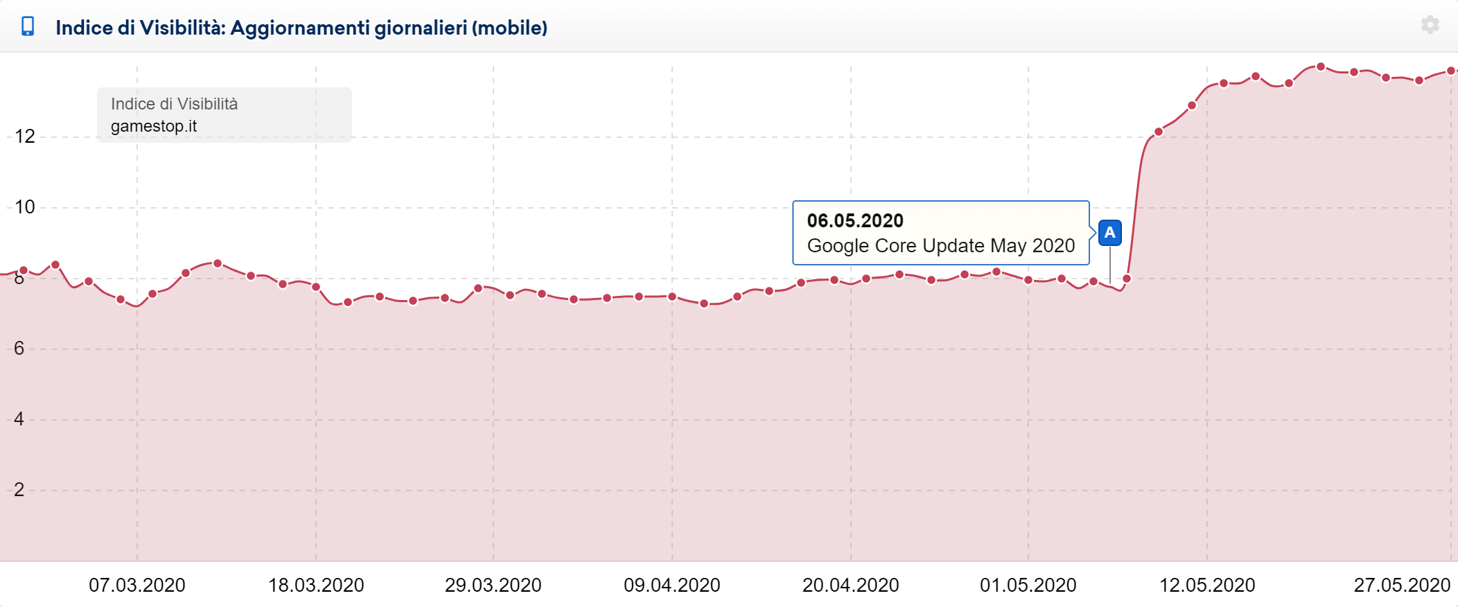 Indice di Visibilità di gamestop.it: effetto del May 2020 Core Update