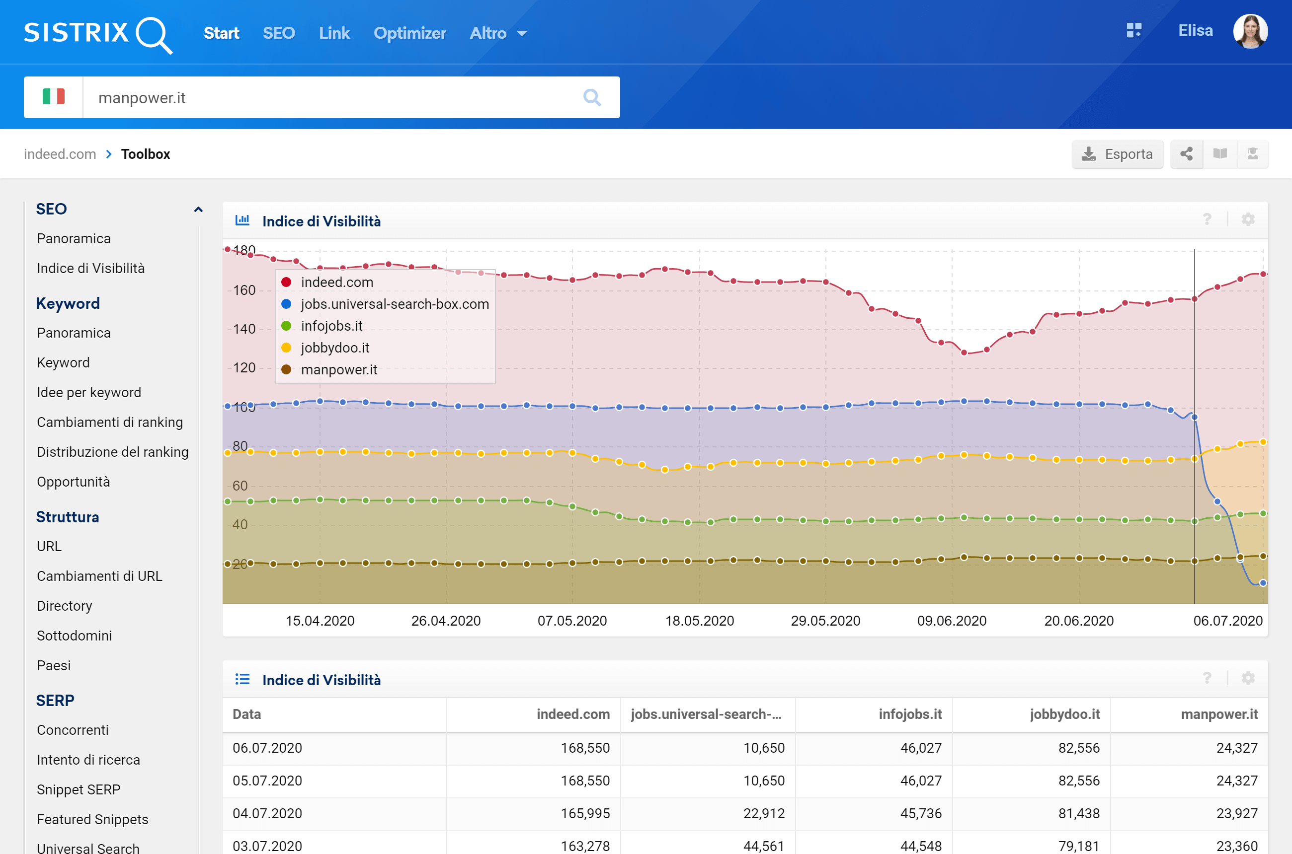 Confronto tra gli Indici di Visibilità di indeed.com, infojobs.it, jobbydoo.it, manpower.it e Google Jobs (desktop)