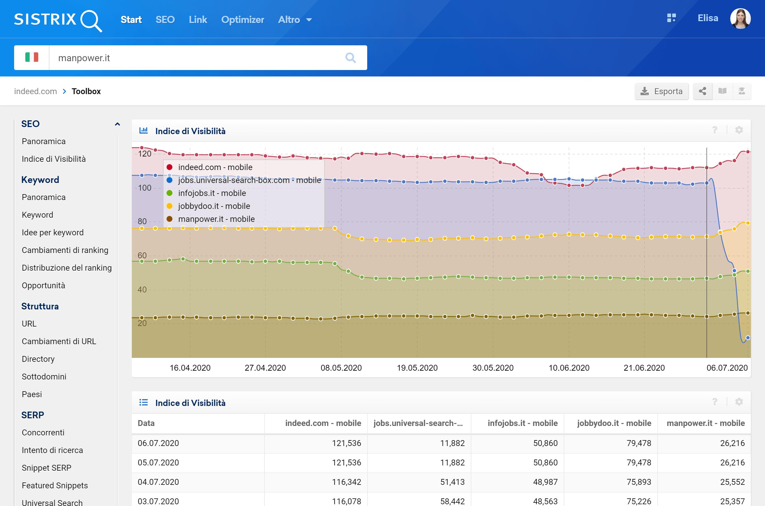 Confronto tra gli Indici di Visibilità di indeed.com, infojobs.it, jobbydoo.it, manpower.it e Google Jobs (mobile)