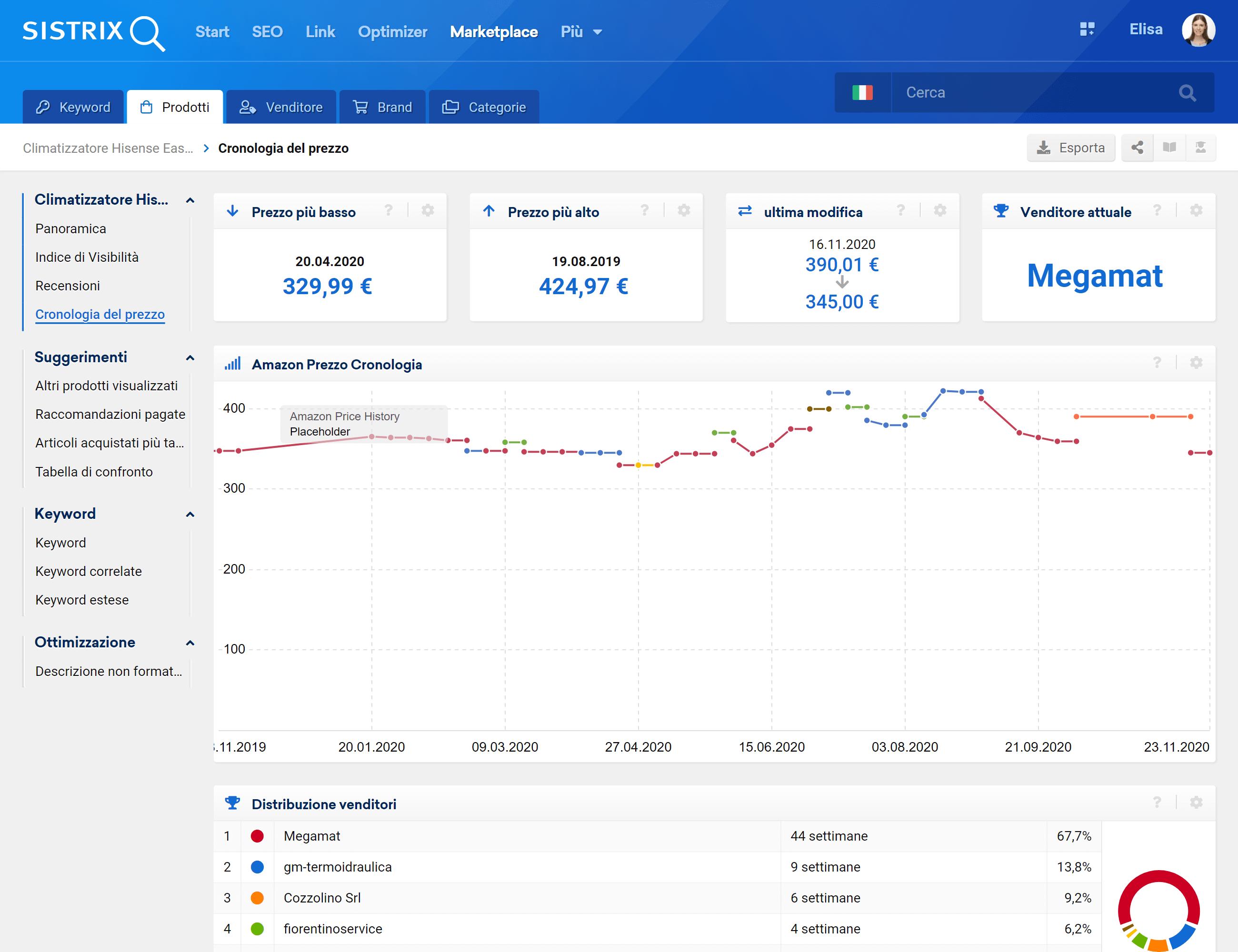 Dati storici per il prezzo su Amazon
