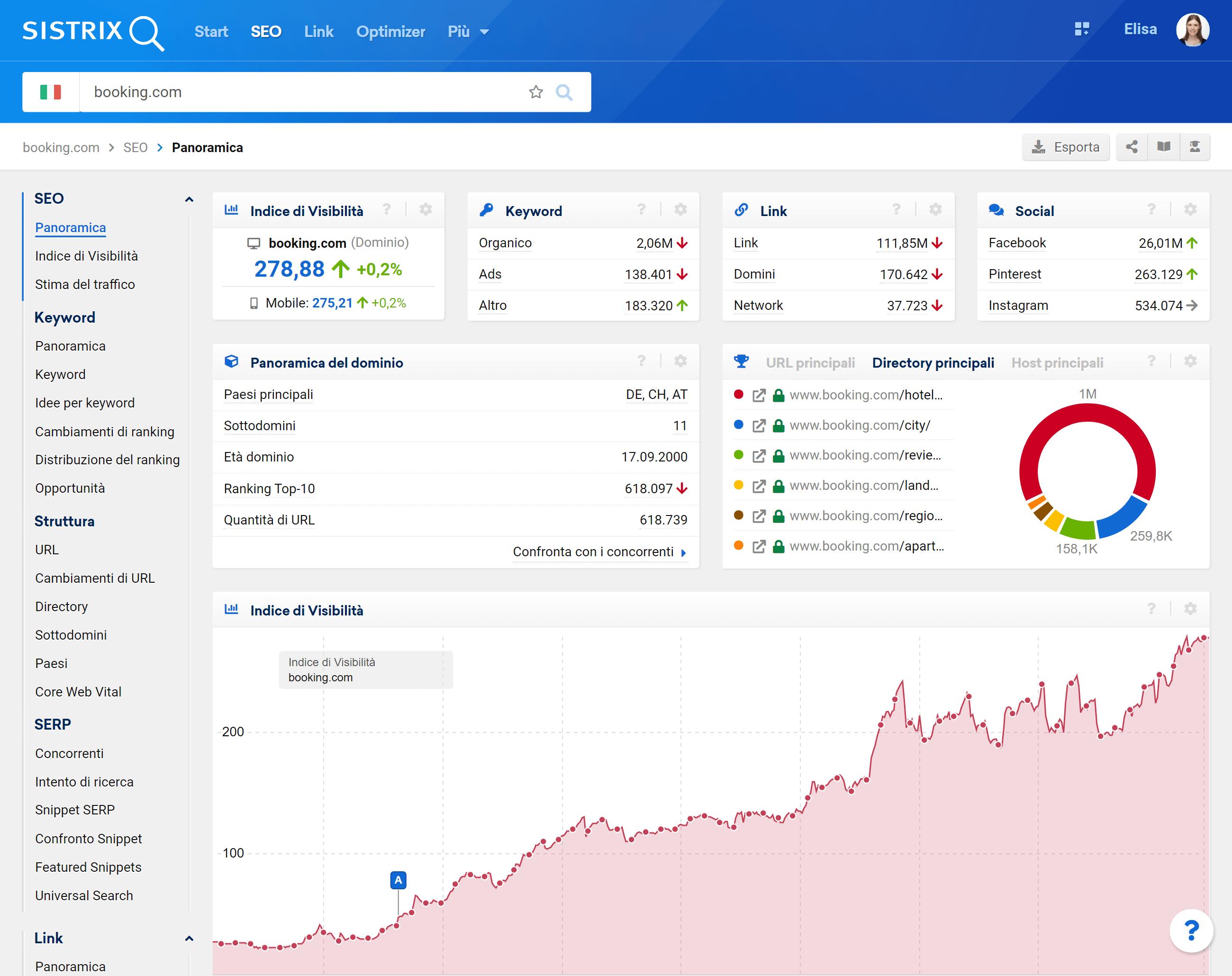 Interfaccia del Toolbox SISTRIX per booking.com