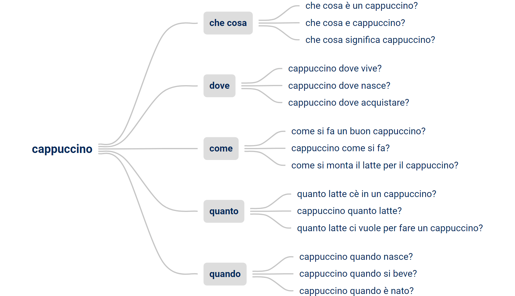 Esempio di domande degli utenti per la keyword Cappuccino