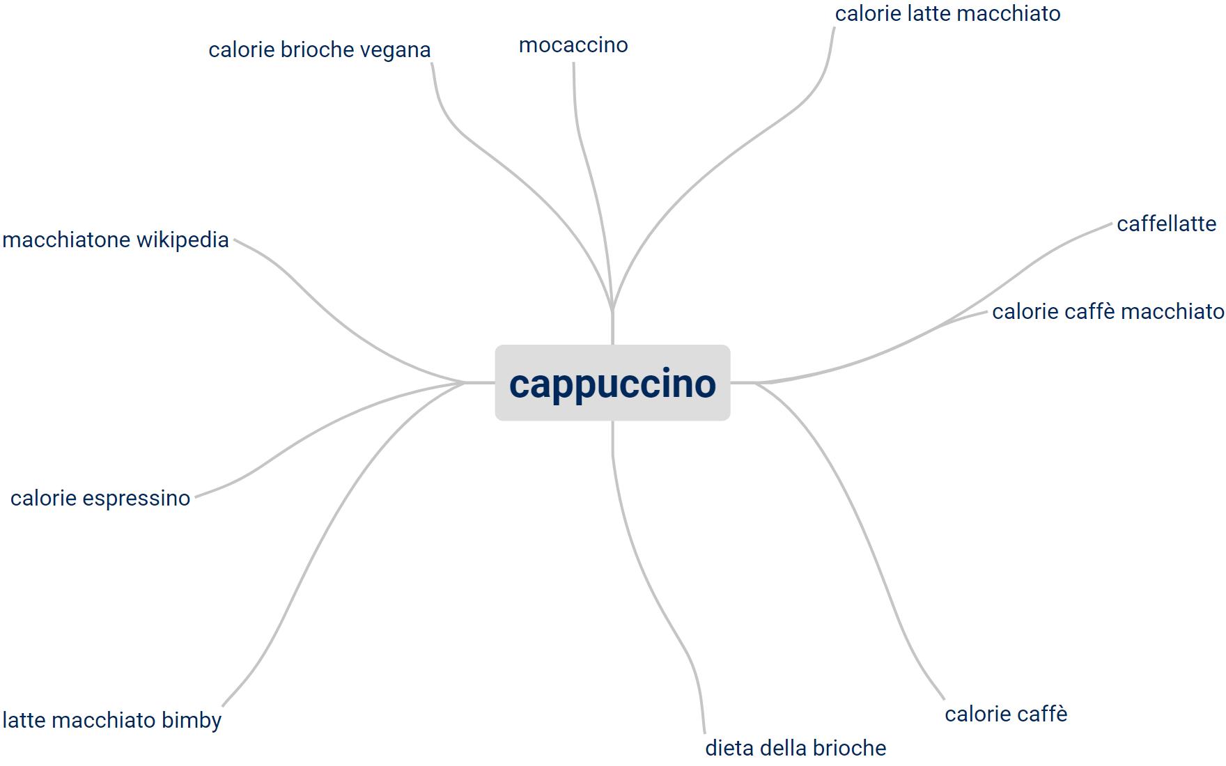 Esempio di keyword correlate per la keyword Cappuccino