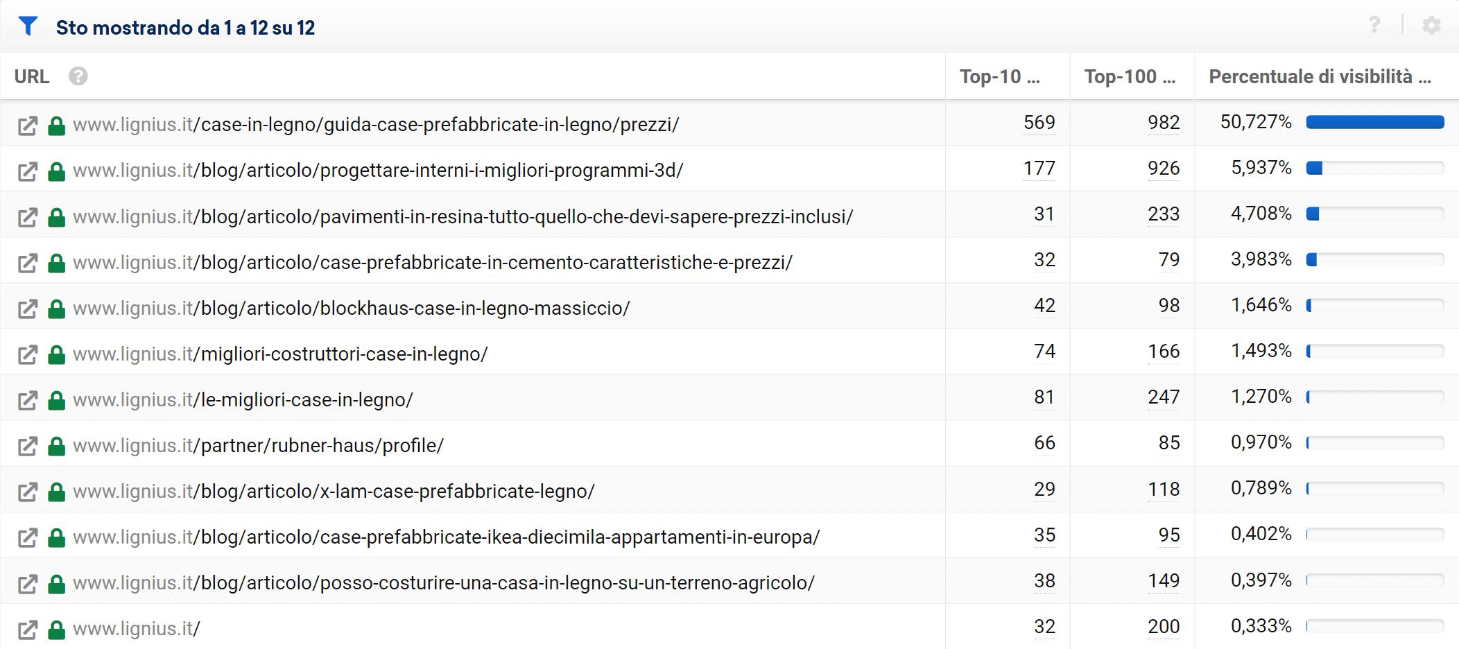 URL migliori di lignius.it