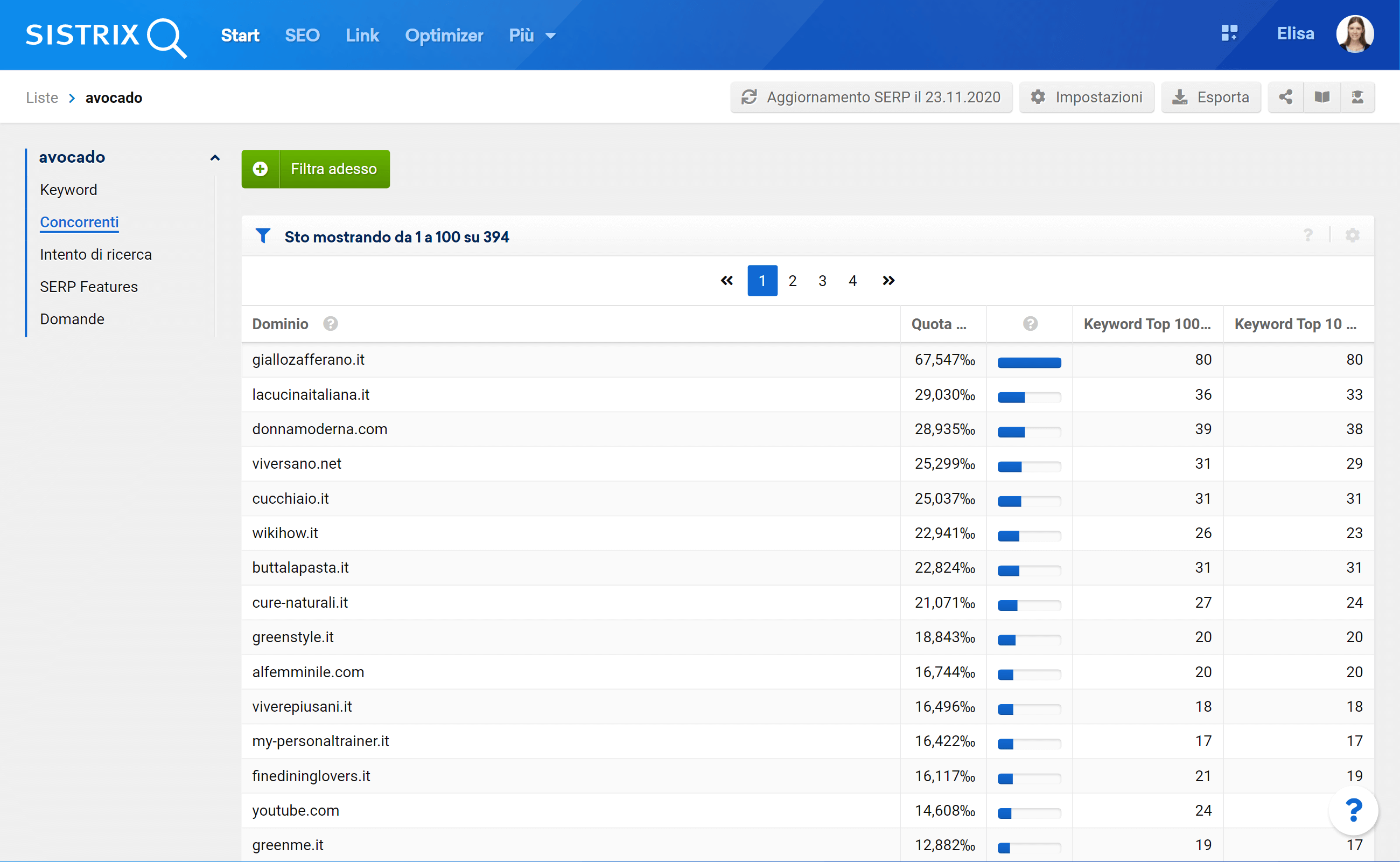 Lista dei concorrenti in base ad un campione di keyword
