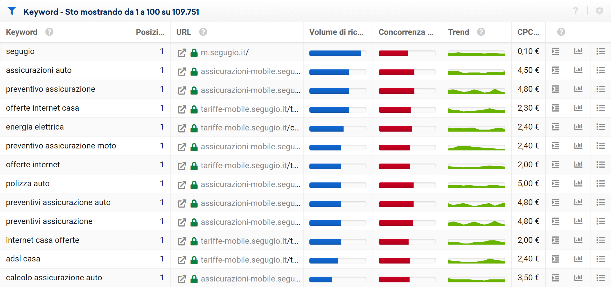 Lista di keyword di ranking di segugio.it