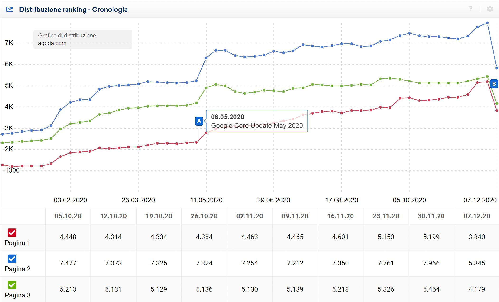 Ranking di agoda.com nelle prime tre pagine di Google