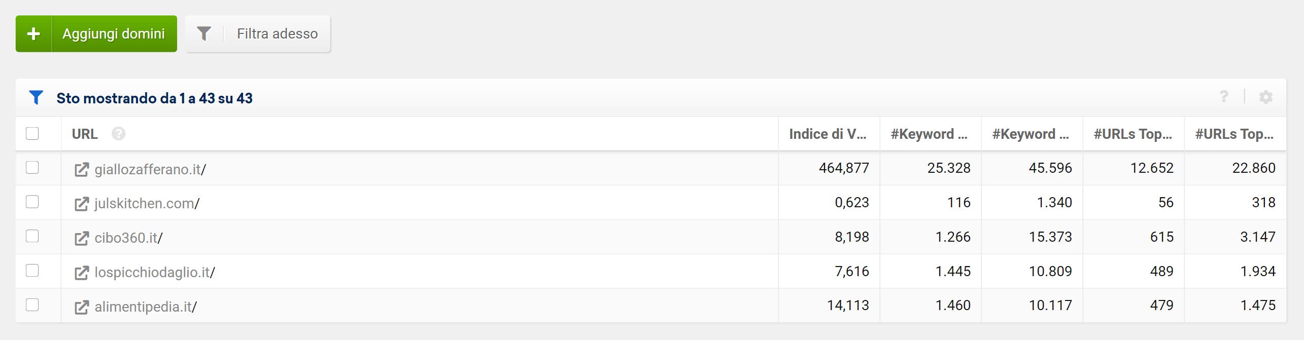 Esempio di lista di domini su SISTRIX