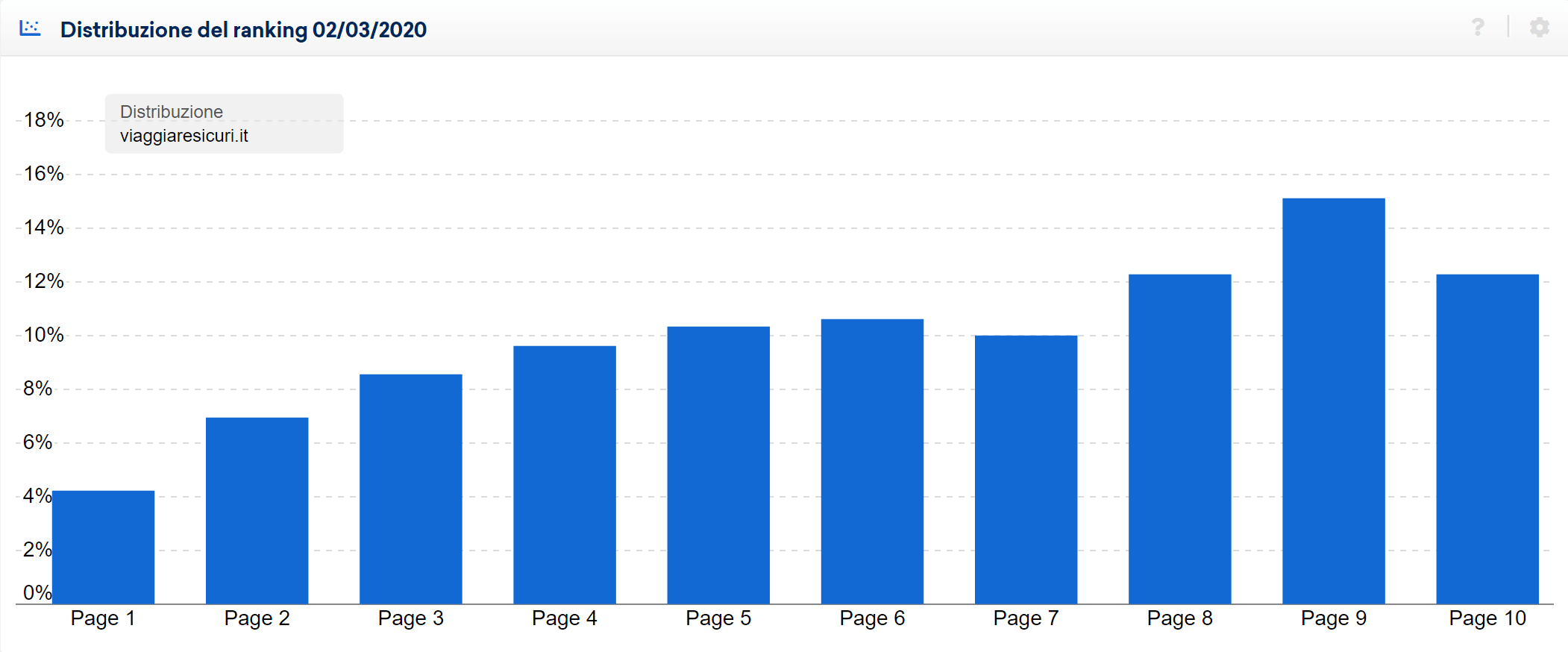 Distribuzione del ranking di viaggiaresicuri.it in data 2 marzo 2020