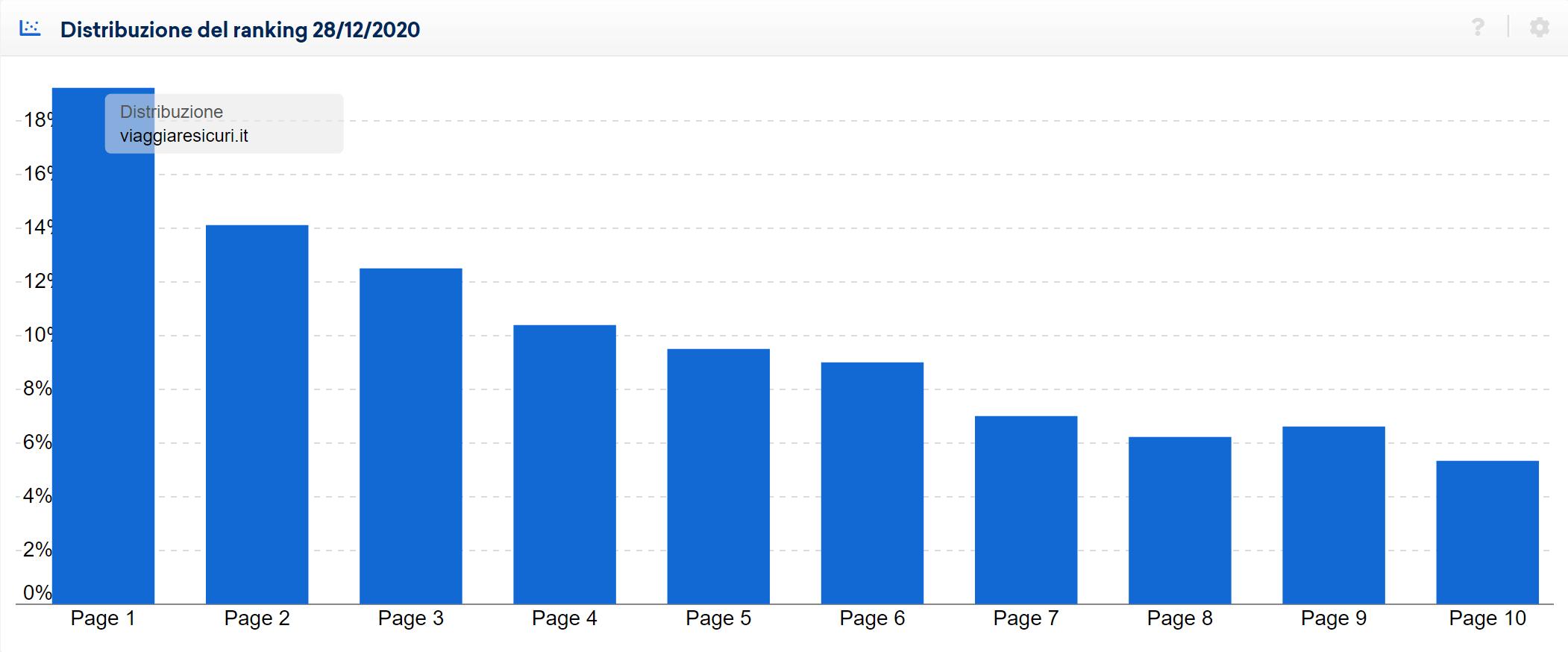Distribuzione del ranking di viaggiaresicuri.it in data 28 dicembre 2020