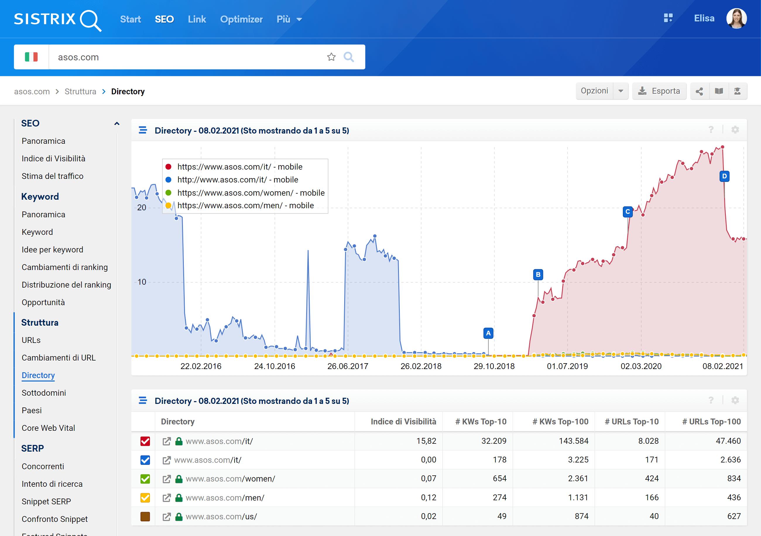 Sezione directory di asos.com