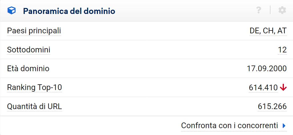 I dati generali sulla performance del dominio nei diversi Paesi si trovano nella pagina di panoramica