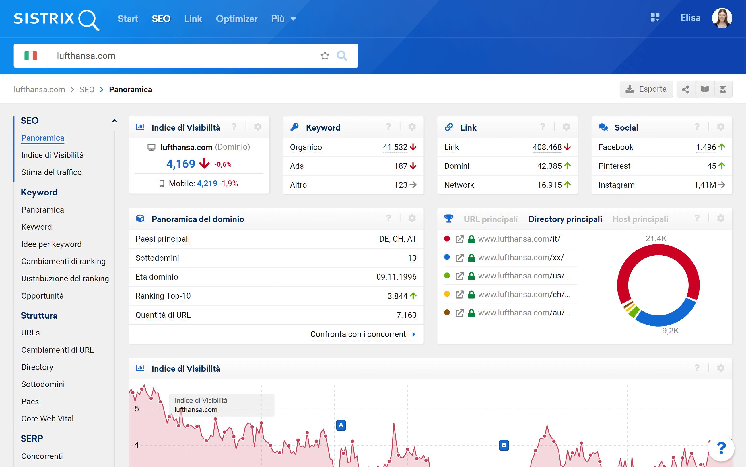 Nella pagina di panoramica del Toolbox troverai il link per confrontare il dominio con i concorrenti