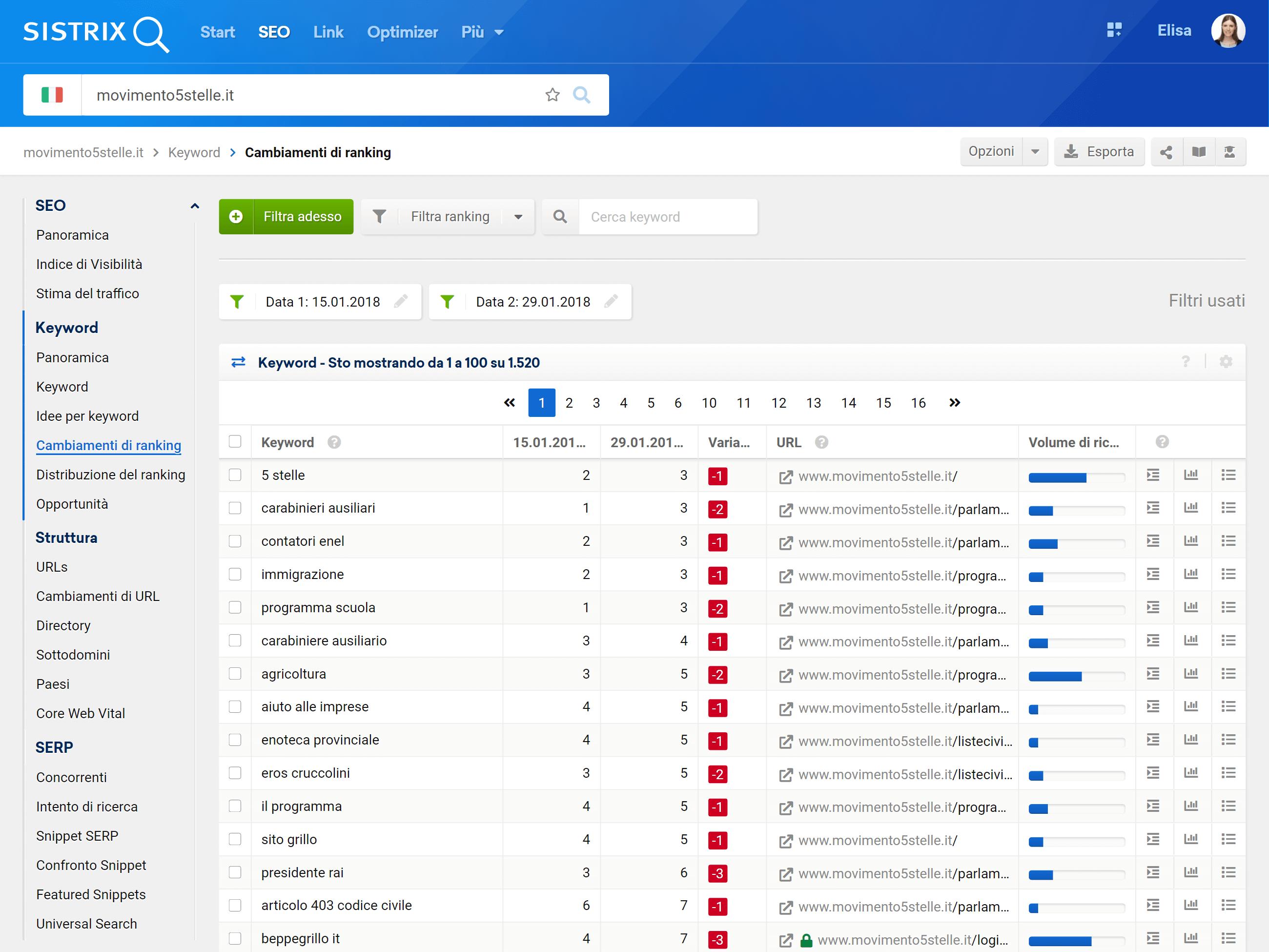 Keyword peggiorate di movimento5stelle.it tra il 15 gennaio e il 29 gennaio 2018