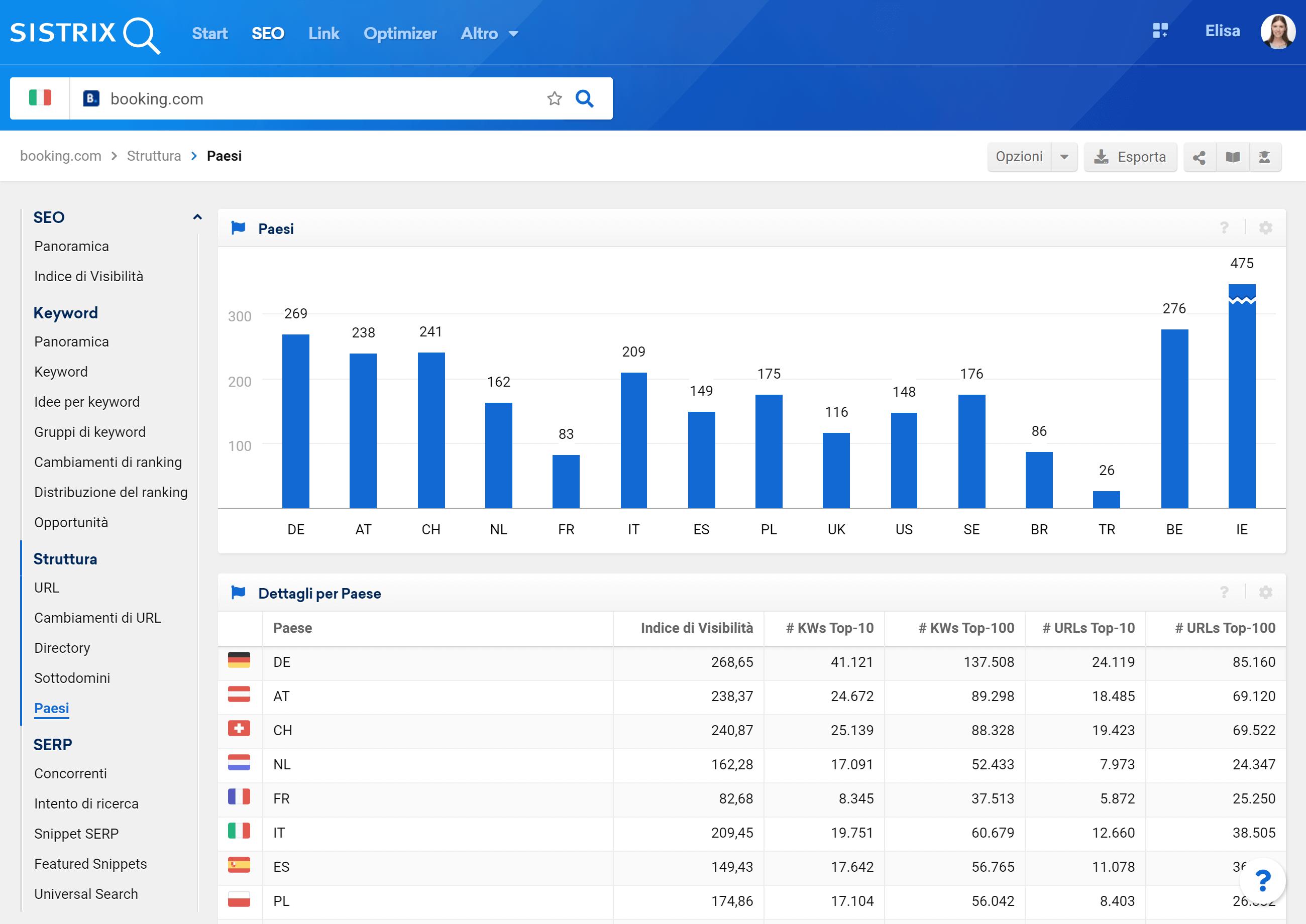 Sezione del Toolbox SISTRIX relativa ai Paesi