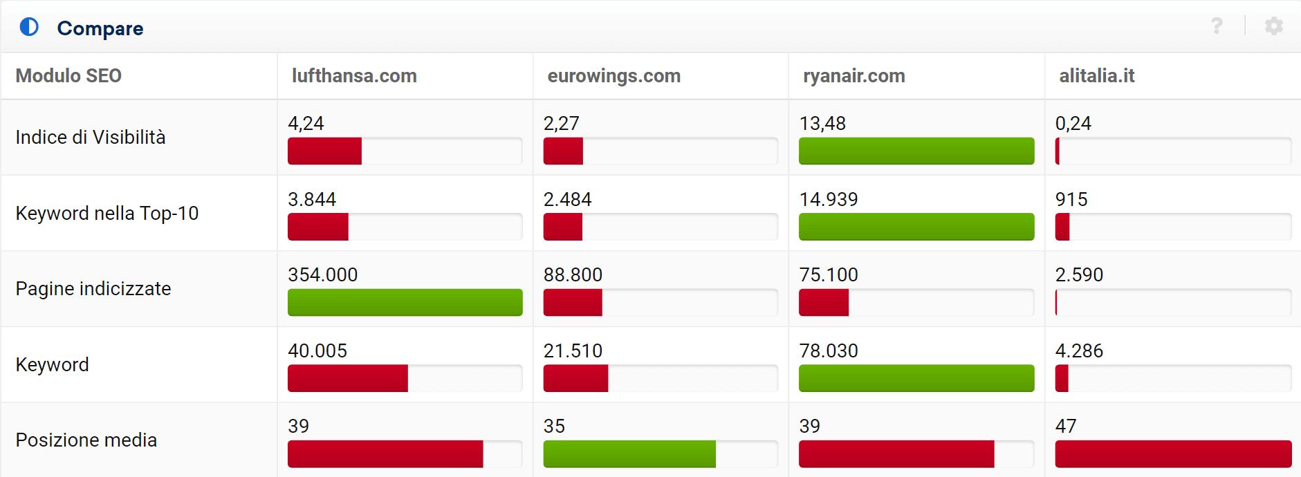 Confronto dei dati SEO sotto forma di quick check nel Toolbox SISTRIX