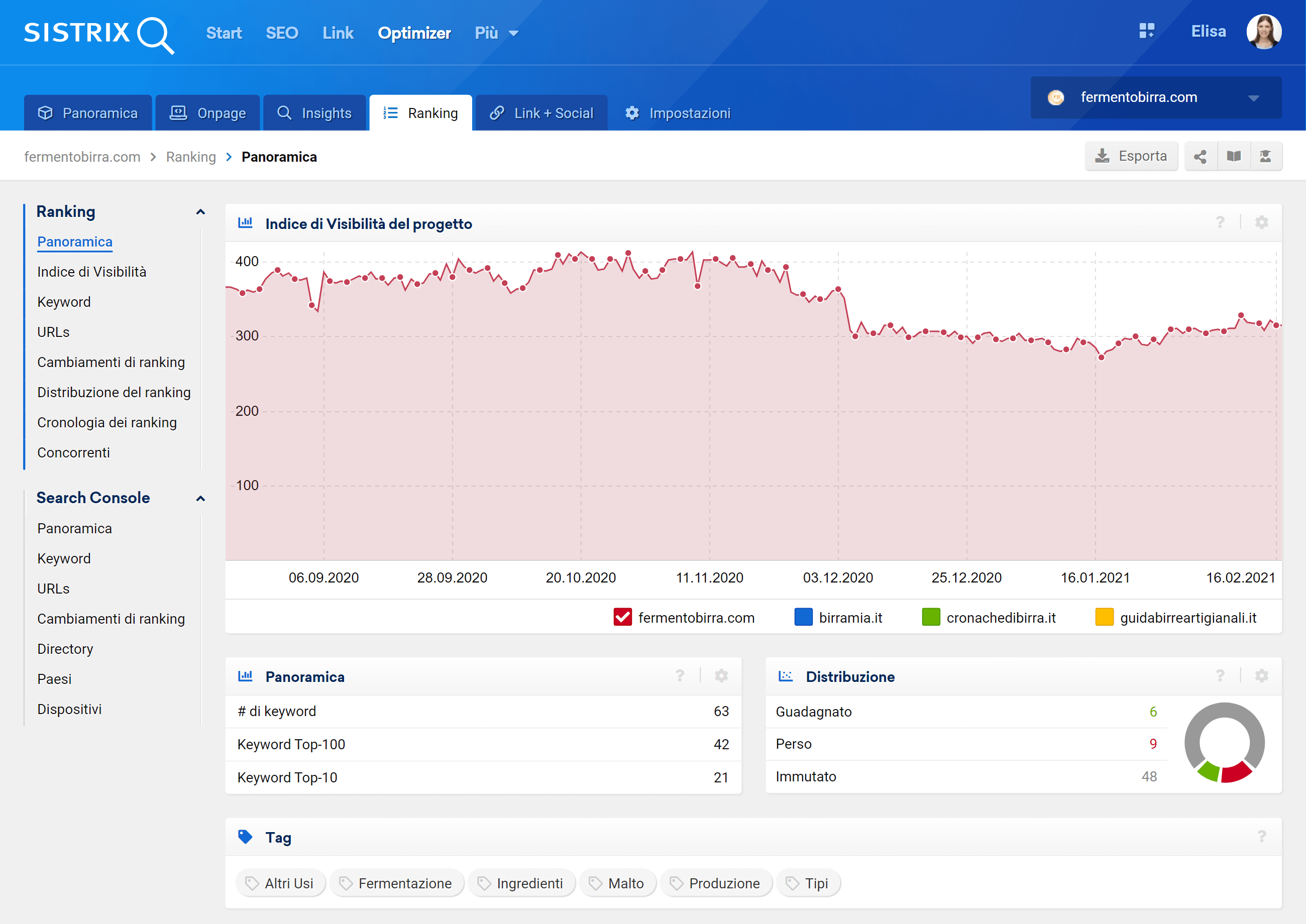 Indice di Visibilità del progetto