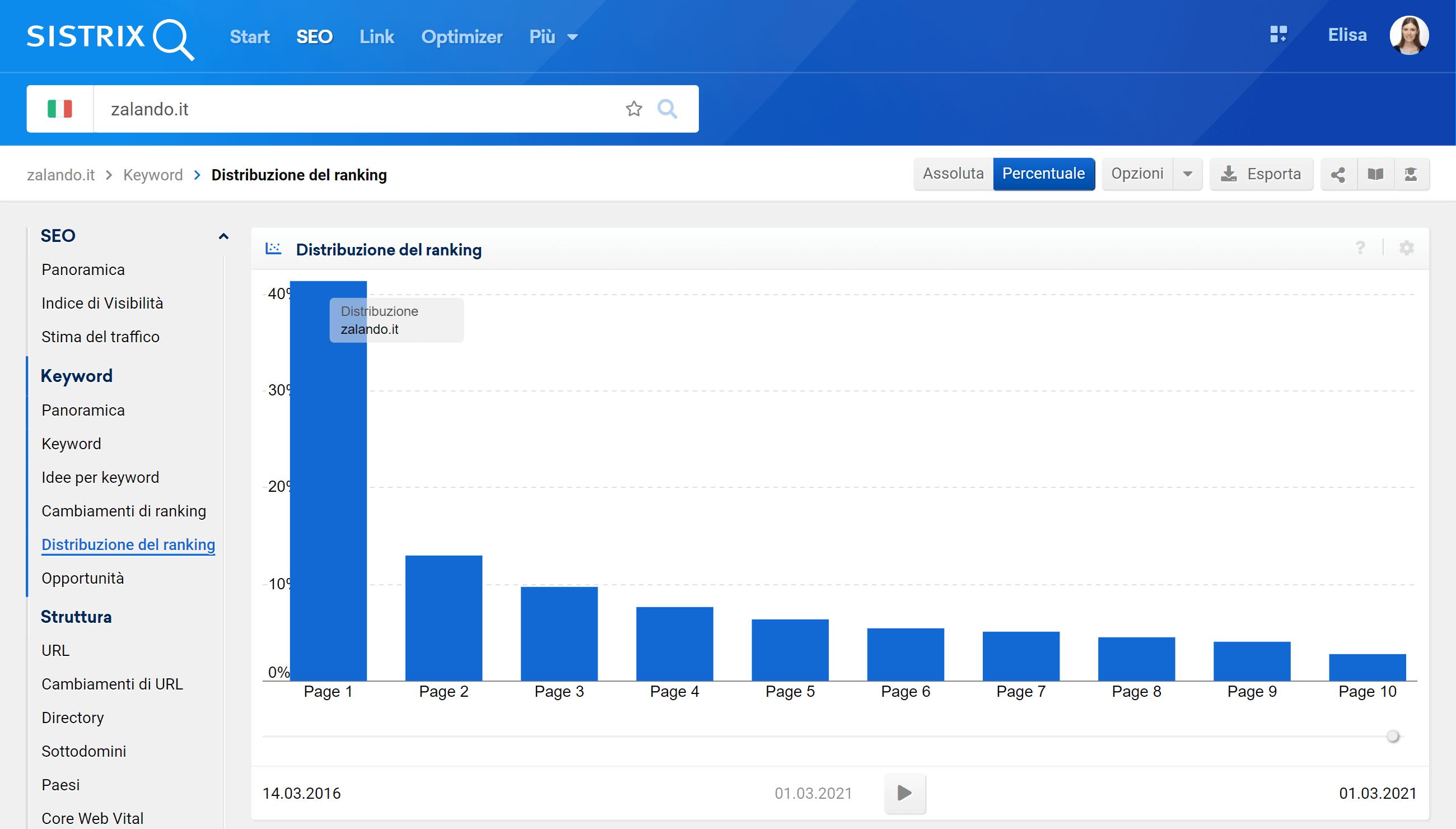 Distribuzione del ranking di zalando.it
