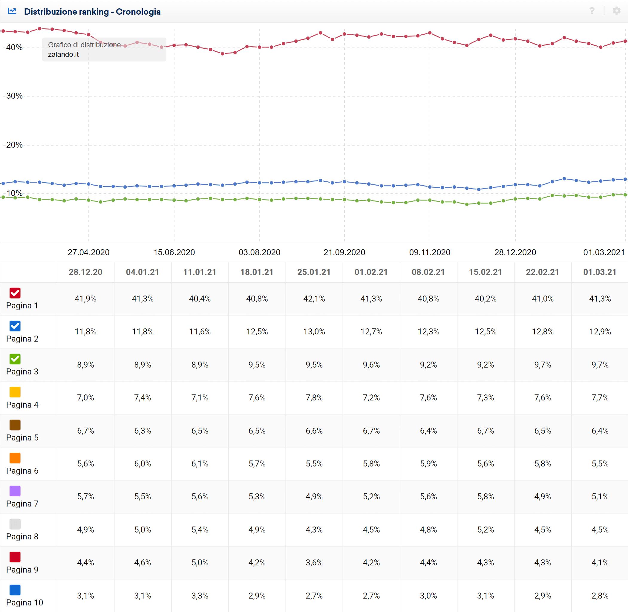 Secondo grafico della distribuzione del ranking