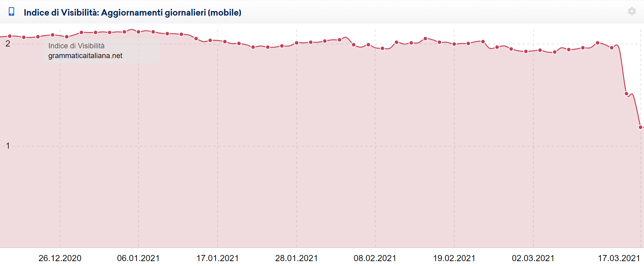 Indice di Visibilità mobile giornaliero di grammaticaitaliana.it