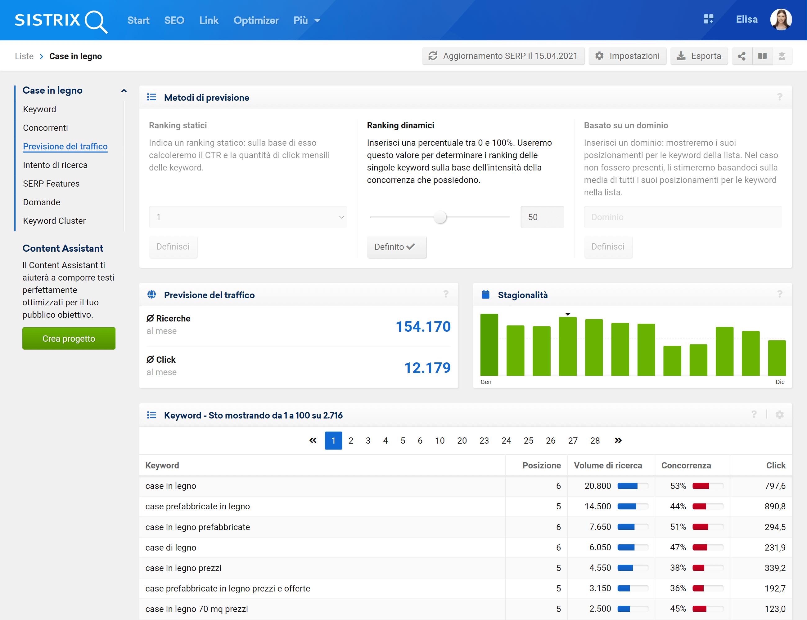 Funzione della previsione del traffico su SISTRIX