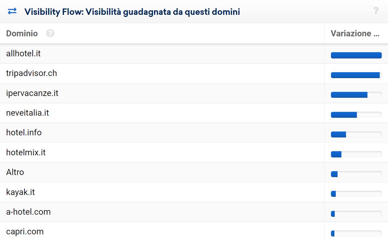 Domini a cui readytotrip.com ha ceduto visibilità nelle SERP