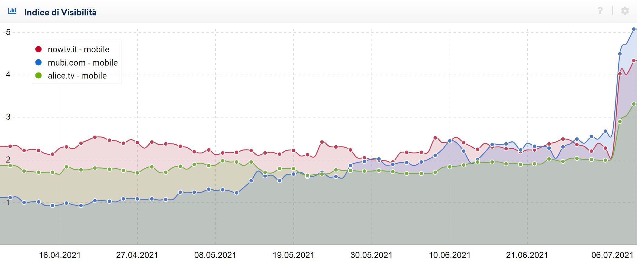 Confronto tra siti di streaming