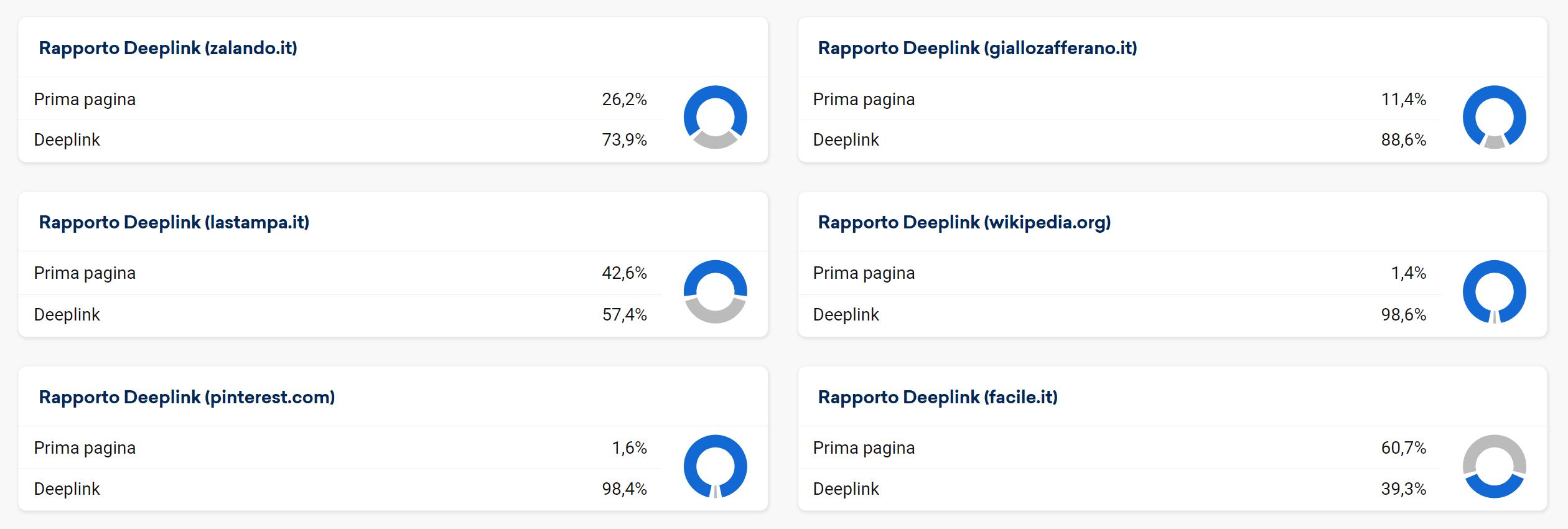 Rapporto deeplink di alcuni esempi