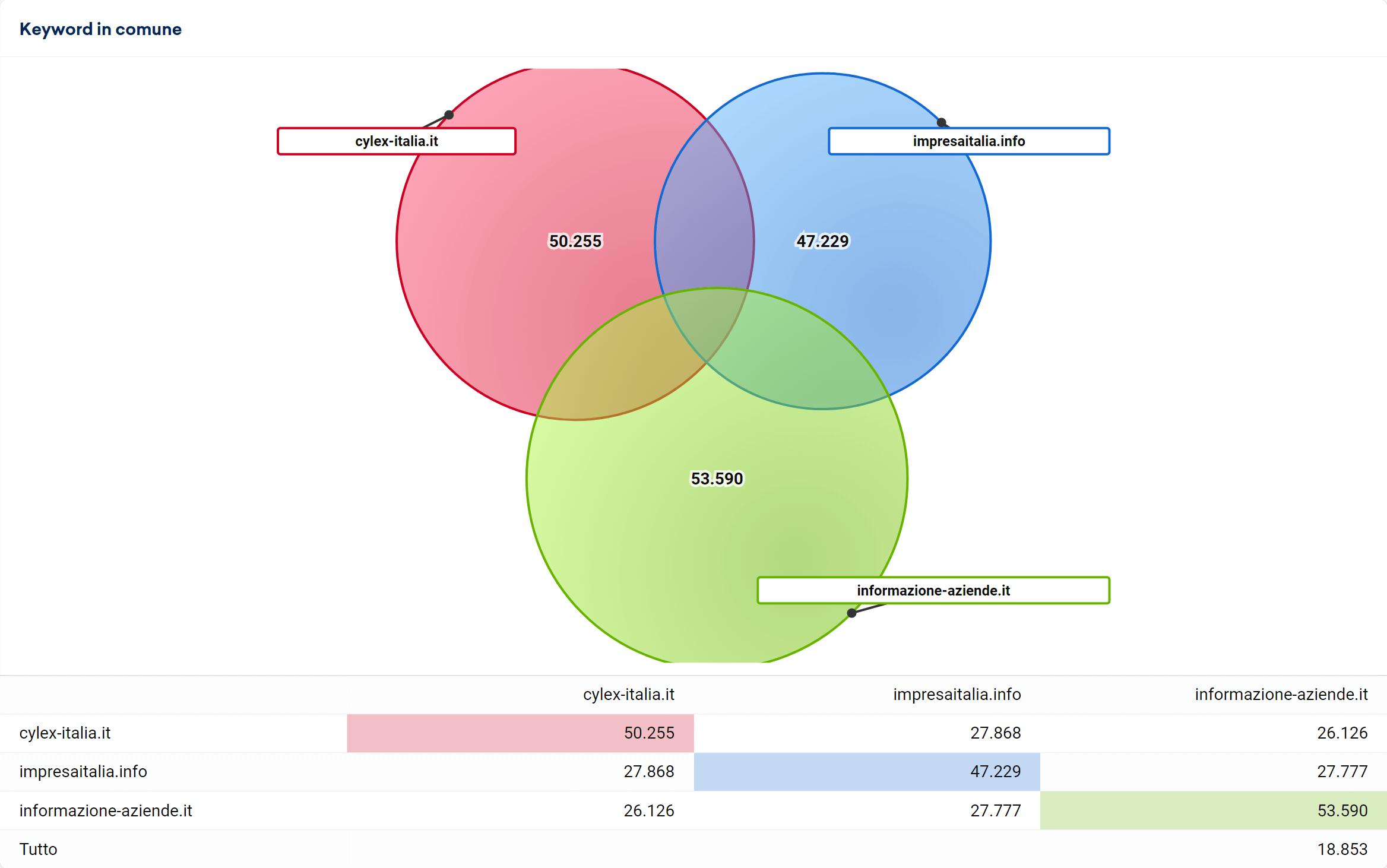 Keyword in comune di informazione-aziende.it, cylex-italia.it e impresaitalia.info