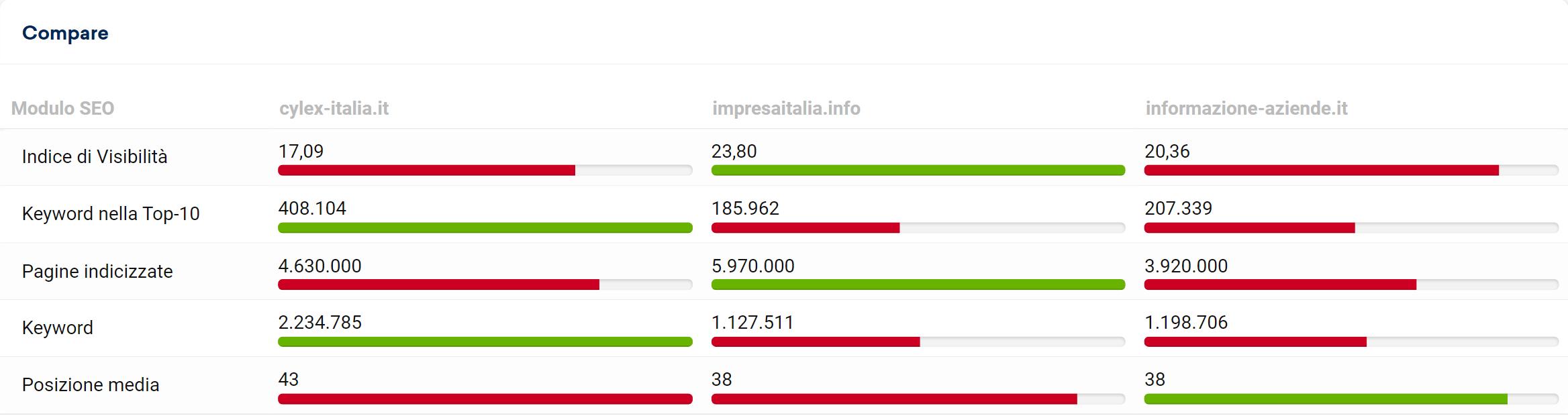 Confronto tra informazione-aziende.it, cylex-italia.it e impresaitalia.info