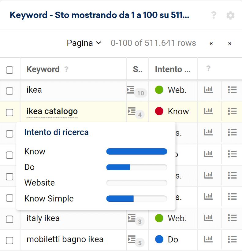Intento di ricerca nella tabella delle keyword