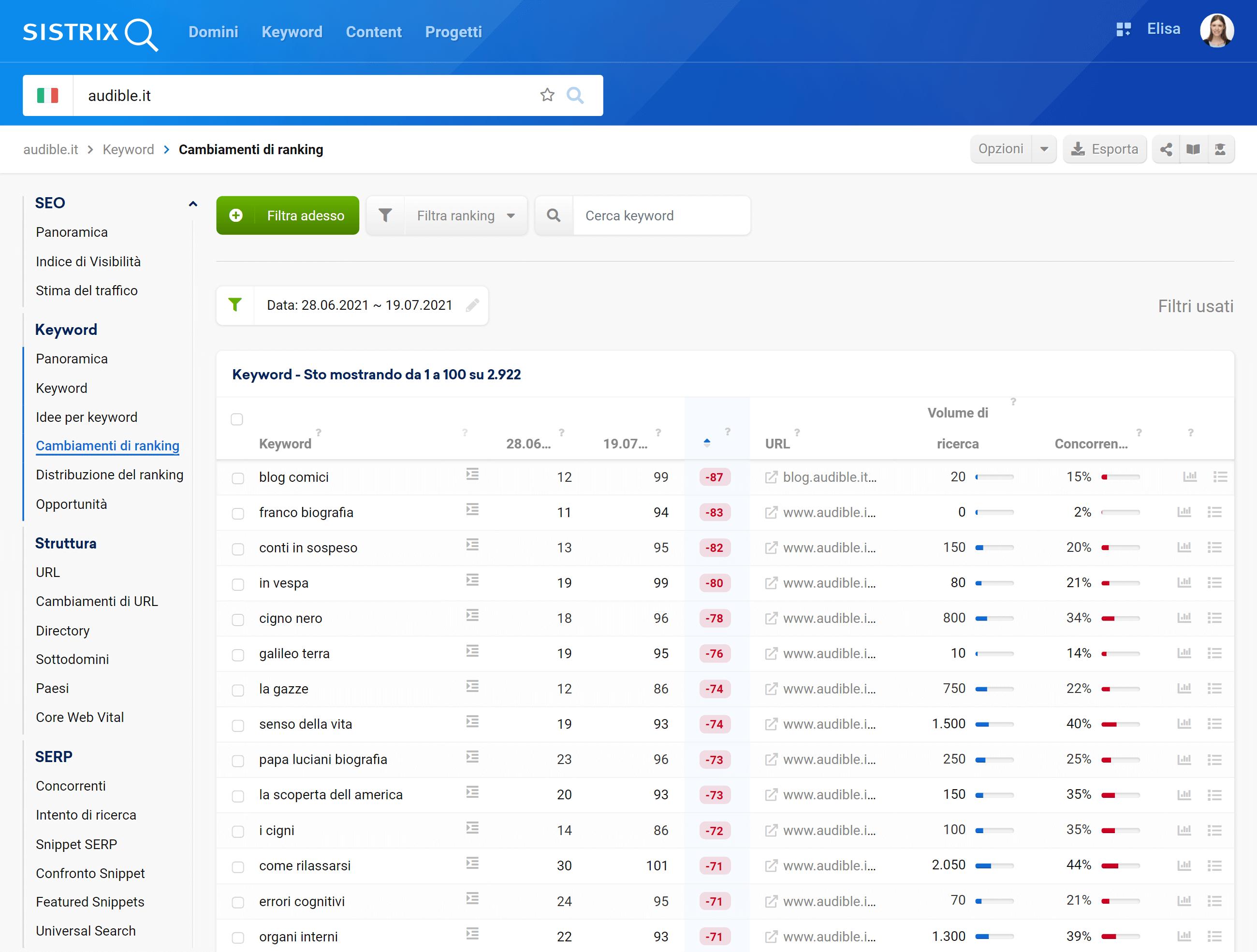Ranking peggiorati di audible.it (oltre la top10)
