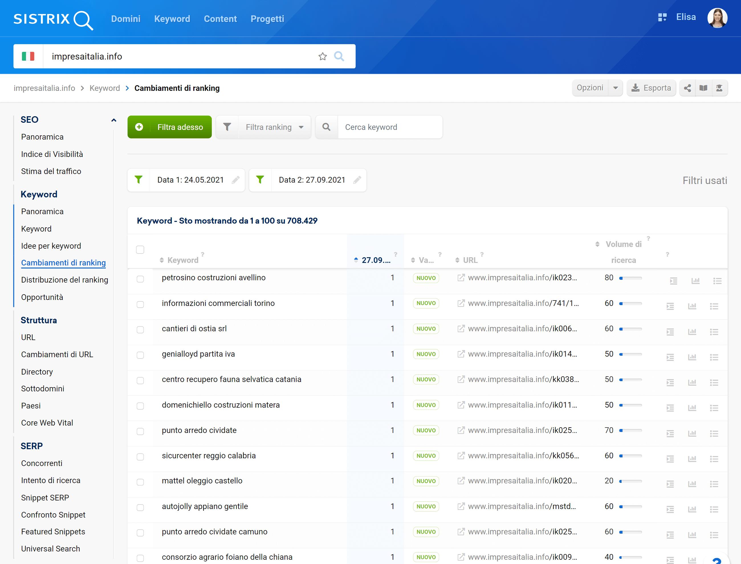 Nuove keyword di impresaitalia.info