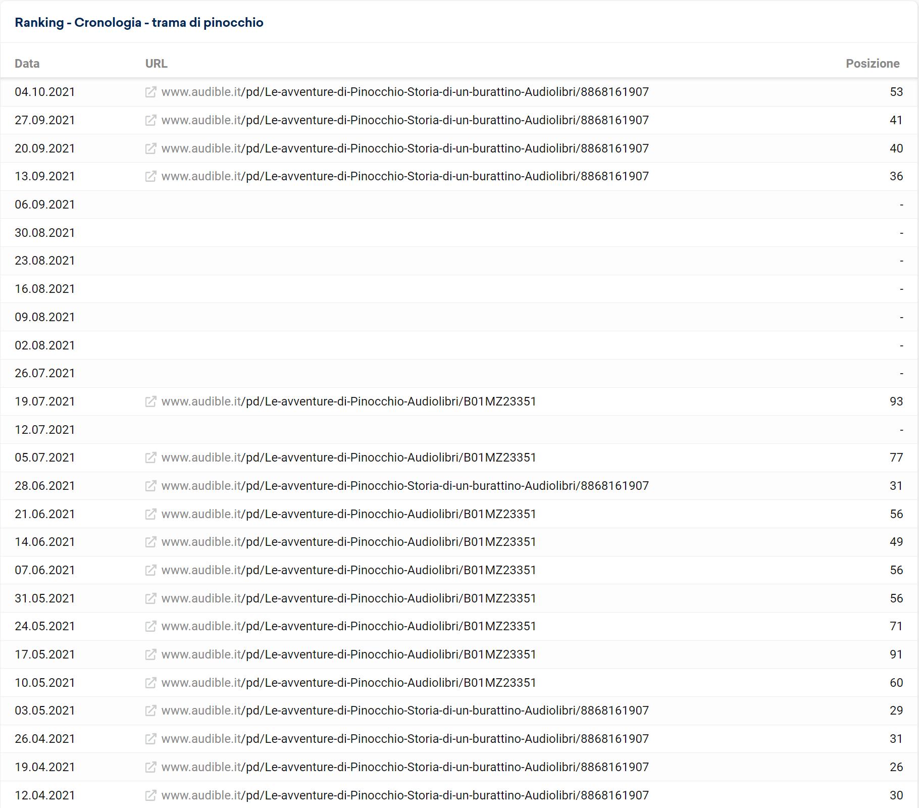 """URL posizionati per la keyword """"trama di pinocchio"""" (audible.it)"""